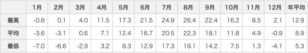 札幌の気温 表